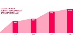 LG'nin 2030'a kadar sıfır karbon taahhüdü genişliyor